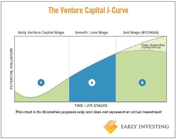 Venture Capital J-Curve