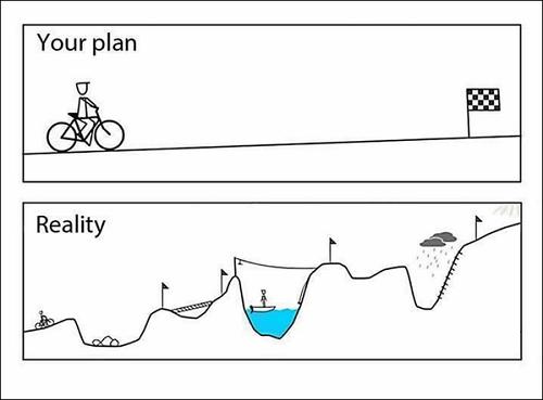 Sempre será necessário pivotar sua startup (imagem ilustrando uma montanha russa que é o empreendedorismo)