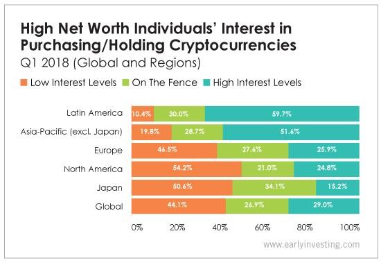 Capgemini survey cryptocurrency investement