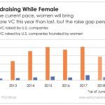 On top of the gender pay gap, there's also a gender gap in venture capital fundraising. But crowdfunding is making inroads.