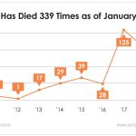 Bitcoin has been declared dead more than 300 times, but it's still proving the doubters wrong.