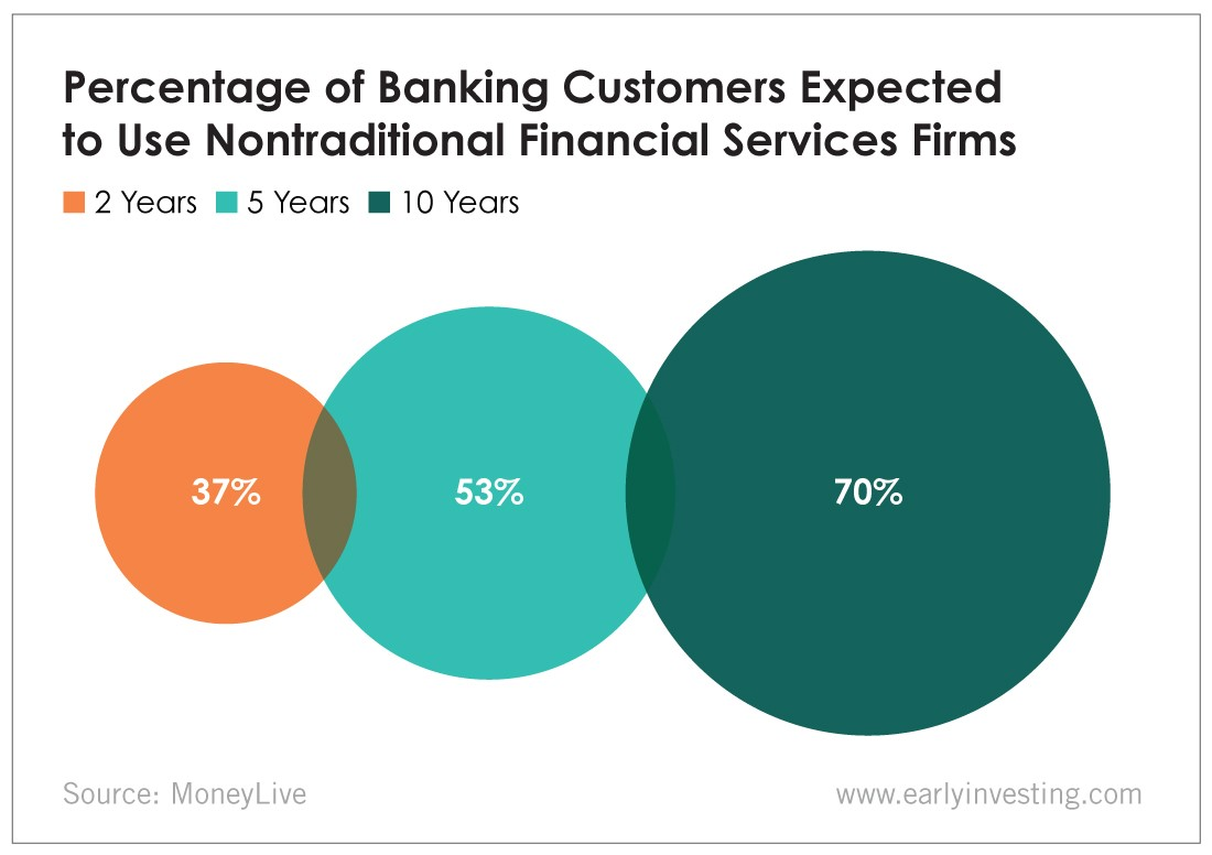 Banking Customers Using Nontraditional Services