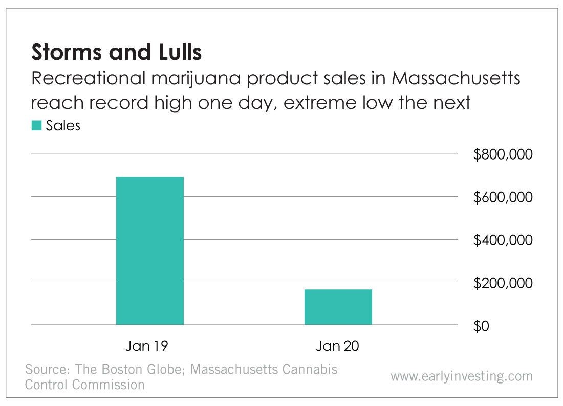 Recreational Marijuana Storms and Lulls