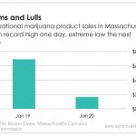 Last week, Massachusetts saw its recreational marijuana sales climb to a record high before dropping down to a major low as a major winter storm rolled through.