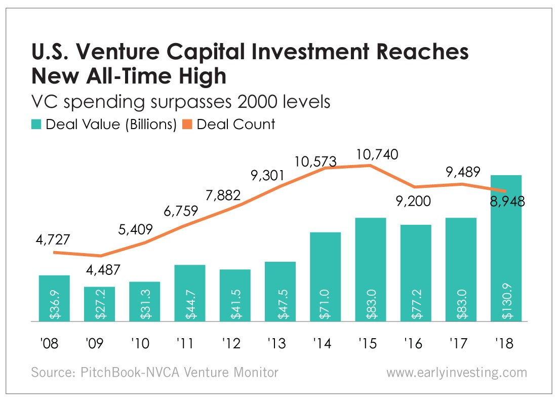 Venture Capitalists Invest More Than Ever, Mega-Rounds Aboun