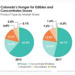 Colorado's market share of edibles and concentrates is steadily growing. And it's something investors should pay attention to.