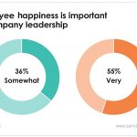 For startups, employee happiness can have a big impact on the bottom line.