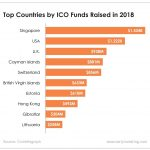In 2018, Singapore surpassed the U.S. in ICO fundraising. And it's more than earned its crypto-friendly reputation.