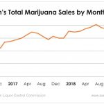 Oregon's marijuana sales are a perfect illustration of supply and demand in the market.