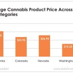 Supply and regulations are the biggest drivers of marijuana prices.