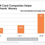 Credit card swipe fees cost retailers $90 billion last year. And retailers are responding with efforts to get around them.
