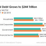 Global debt is growing frighteningly large. And it's painting a bleak picture.