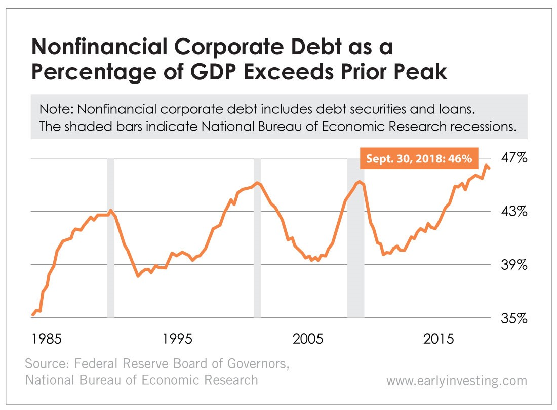 Chart - Nonfinancial Corporate Debt as a Percentage of GDP Exceeds Prior Peak