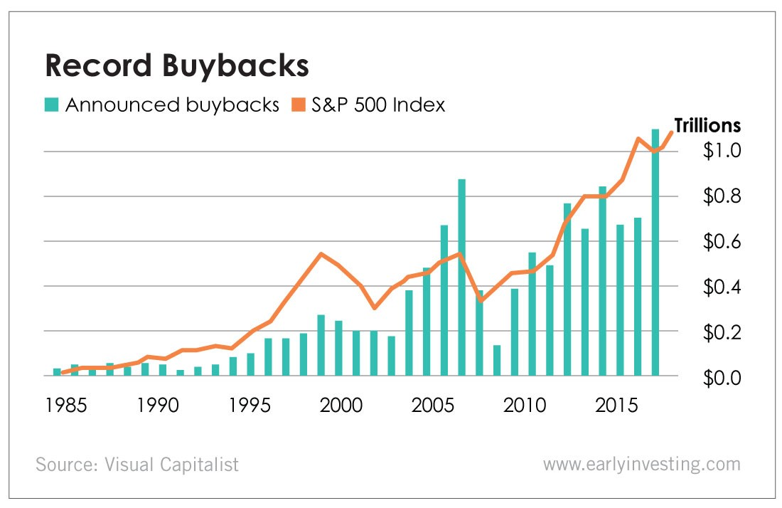 Chart - Record Buybacks