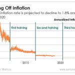 Bitcoin's inflation rate will drop with the next halving. Here's how that demonstrates the crypto's value.