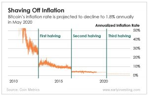 Chart - Shaving Off Inflation