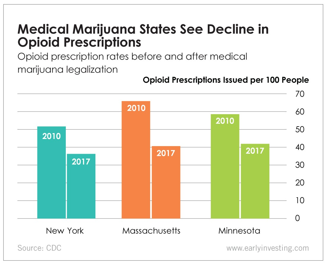 Chart - Medical Marijuana States See a Decline in Opioid Prescriptions