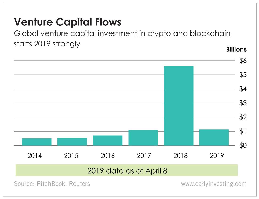 Chart - Venture Capital Flows
