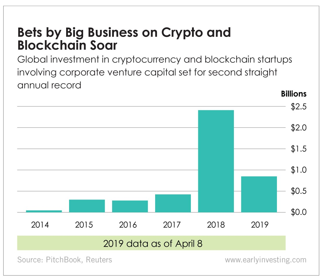 Chart - Bets by Big Business on Crypto and Blockchain Soar