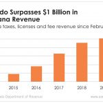 Colorado has generated more than $1 billion in marijuana tax revenue so far this year. And it will only grow.