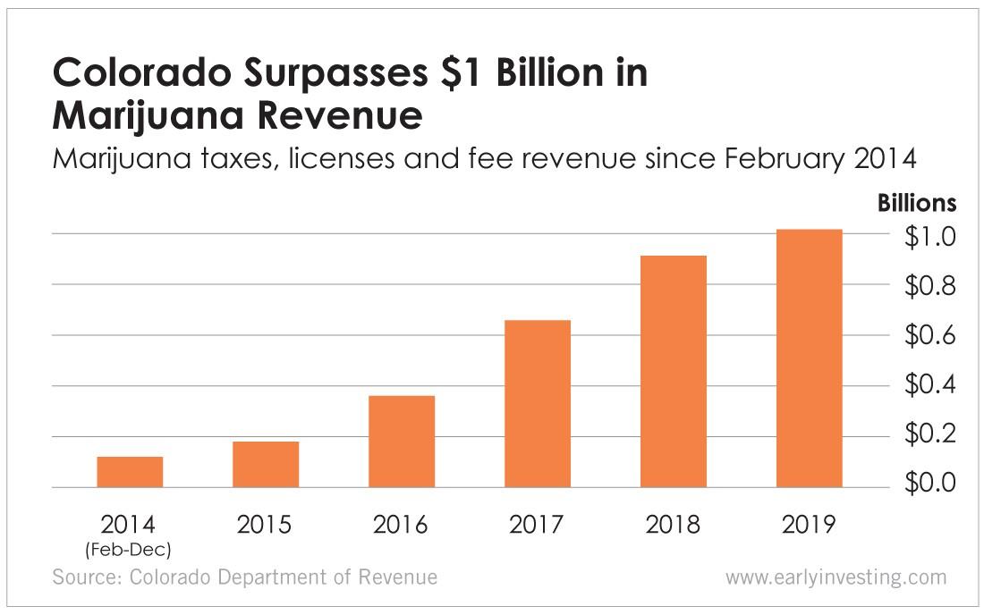 Where does Colorado's marijuana tax money go? The state ...