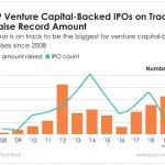 2019 is set to be a record year for venture capital-backed IPO raises.