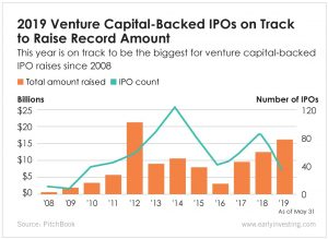 Chart - 2019 Venture Capital-Backed IPOs on Track to Raise Record Amount