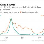 There's a strong correlation between bitcoin Google searches and bitcoin price spikes. But that doesn't mean there's causation.