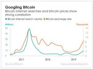 Chart - Googling Bitcoin