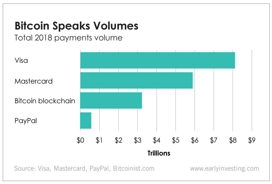 Bitcoin Speaks Volumes
