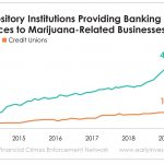 The cannabis industry has a banking problem. But financial institutions want to change that - and the government is taking steps to make it happen.