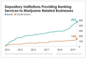 Chart - Depository Institutions Providing Banking Services to Marijuana-Related Businesses