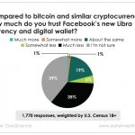 A recent poll shows people trust Facebook's Libra crypto less than they do bitcoin. Here's why.