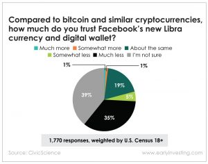 Chart - Compared to bitcoin and other similar cryptocurrencies, how much do you trust Facebook's new Libra currency and digital wallet?