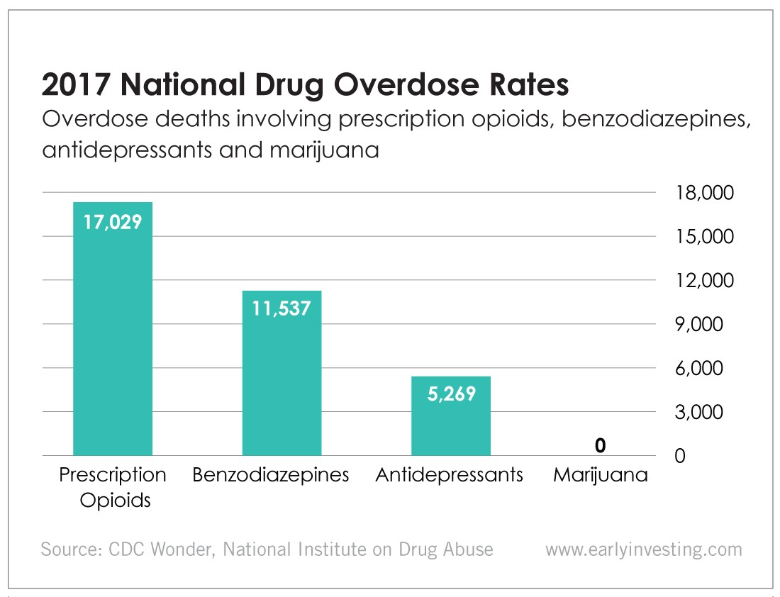 Chart - 2017 National Drug Overdose Rates