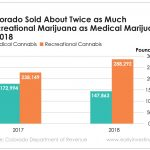 Colorado sold about twice as much recreational marijuana as medical marijuana last year. That's a reflection of both the growing recreational market and Colorado's smart way of approaching it.