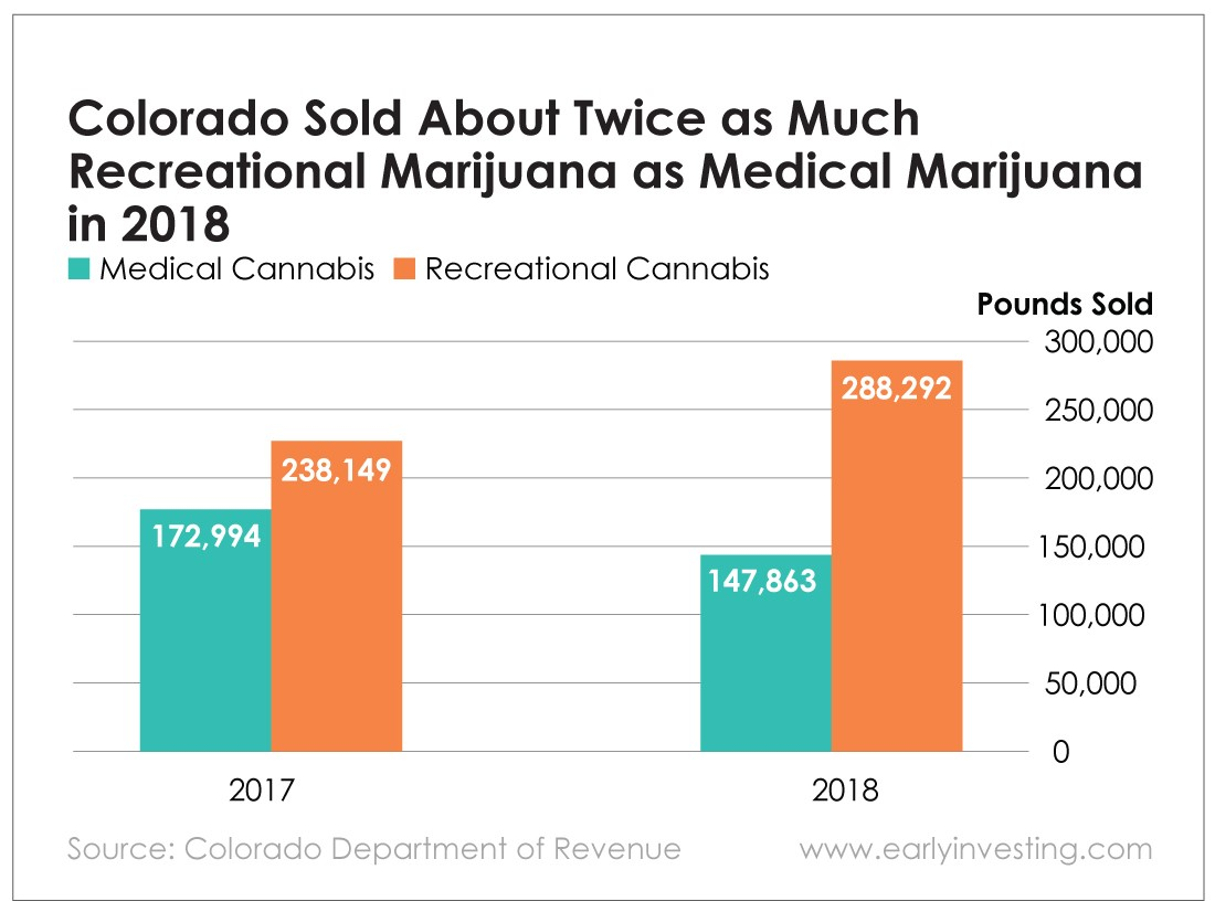 Chart - Colorado Sold About Twice as Much Recreational Marijuana as Medical Marijuana in 2018
