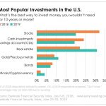 The most popular investments in America are changing. And millennials are leading the charge.