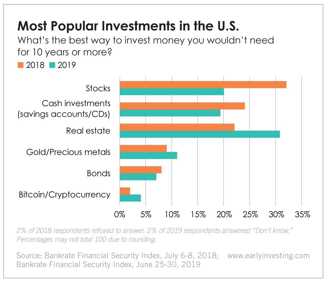 Chart - Most Popular Investments in the U.S.