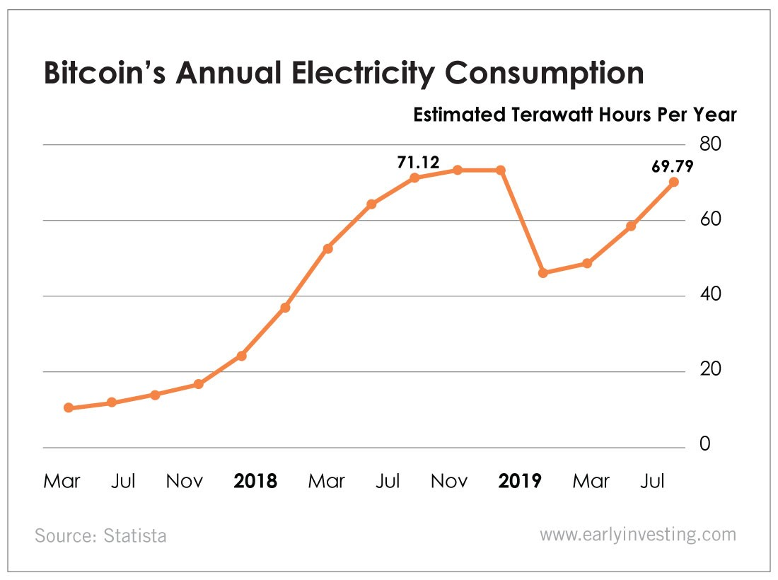 Bitcoin consuming less electricity in past year