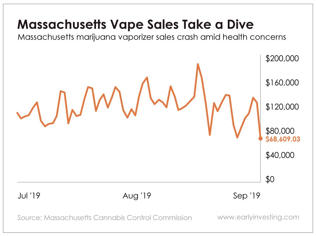 Massachusetts marijuana vape sales have plunged amid vape-related health concerns. And Juul, the biggest vape company in the country, is sounding a lot like its tobacco forebears as it grapples with the drop.