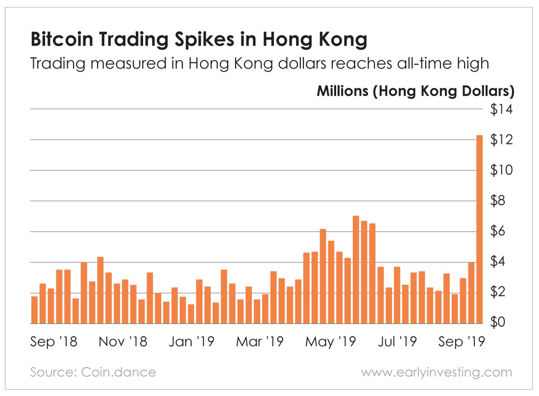 Chart - Bitcoin Trading Spikes in Hong Kong