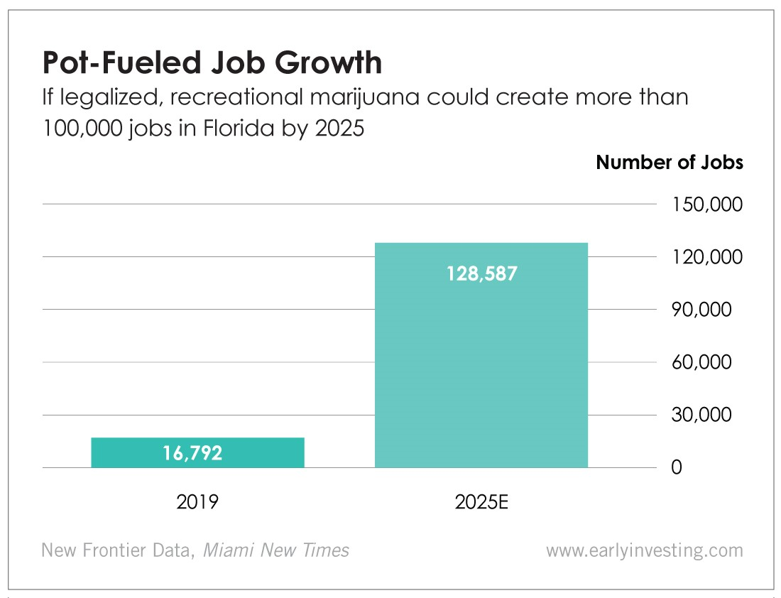 Pot-Fueled Job Growth