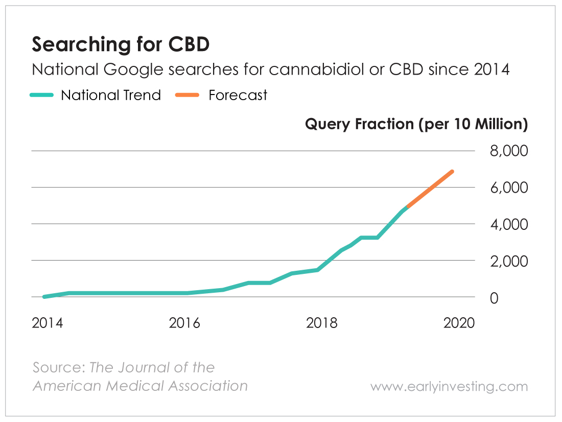 Chart - Searching for CBD