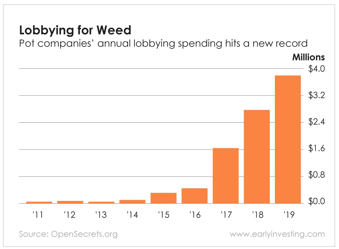 Chart - Lobbying for Weed
