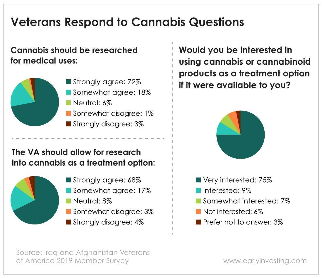 Chart - Veterans Respond to Cannabis Questions