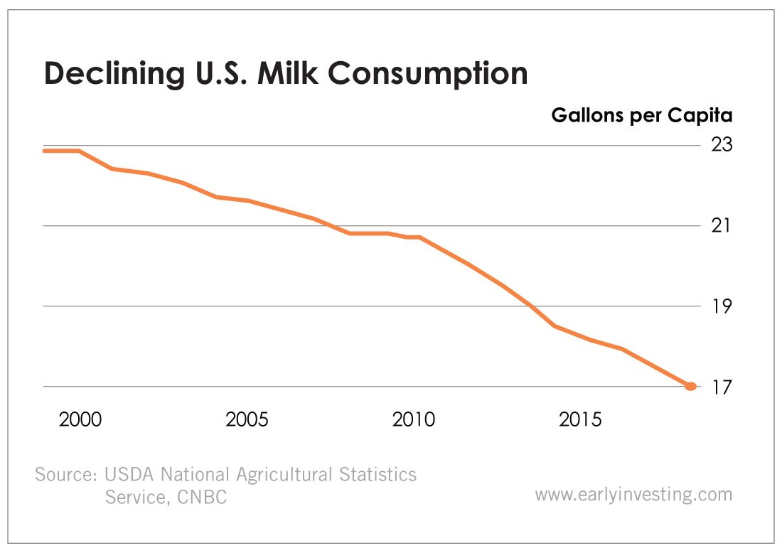 Chart - Declining U.S. Milk Consumption