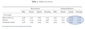 National Bureau of Economic Research - Global Real Returns