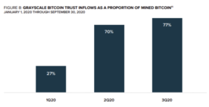 Greyscale Bitcoin Trust Inflows as a Proportion of Mined Bitcoin