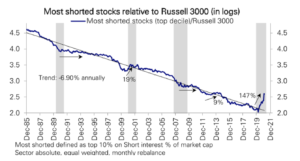 Most-shorted stocks relative to Russell 3000